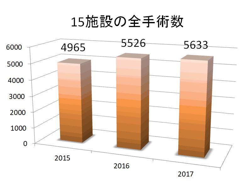 2015-17症例数
