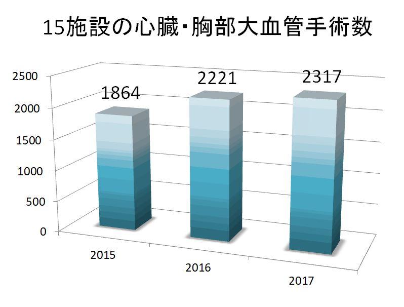 2015-17全症例数